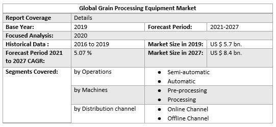 Grain Processing Equipment Market