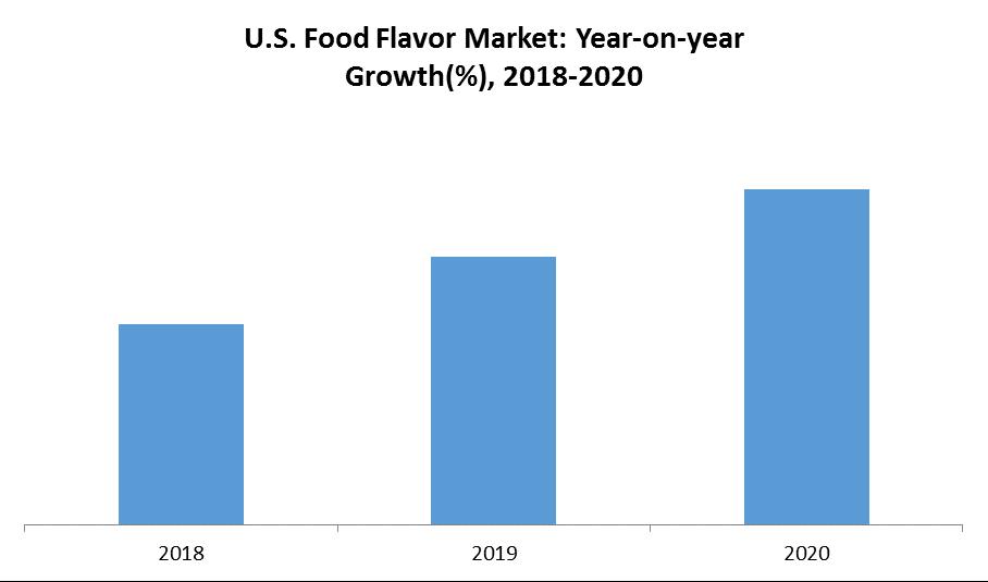 U.S. Flavors Market