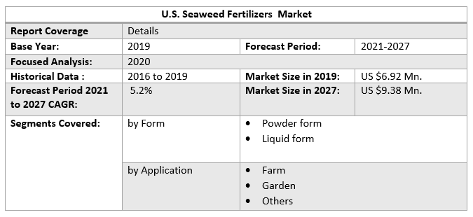 U.S. Seaweed Fertilizers Market 2