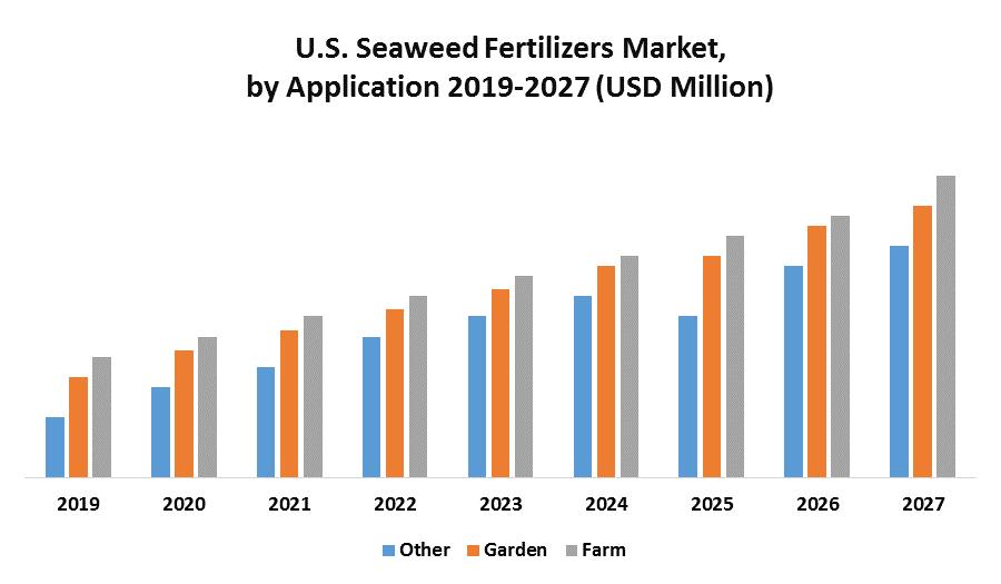 U.S. Seaweed Fertilizers Market