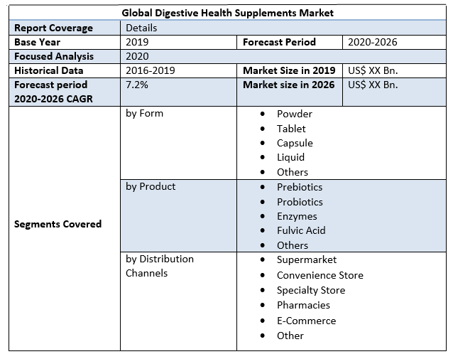 Global Digestive Health Supplements Market