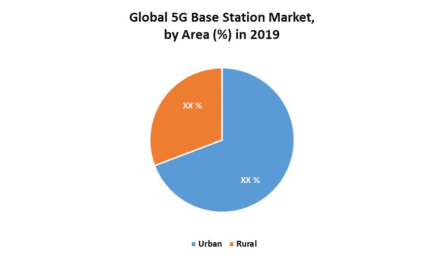 Global 5G Base Station