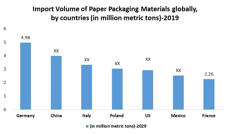 Global Paper Packaging Materials Market