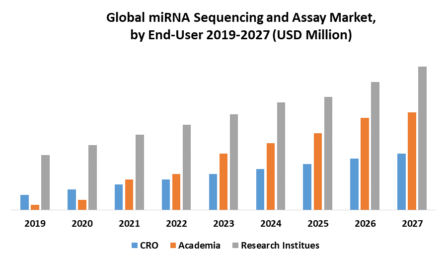 Global miRNA Sequencing and Assay Market