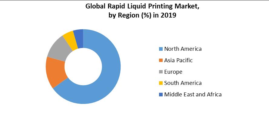 Global Rapid Liquid Printing Market