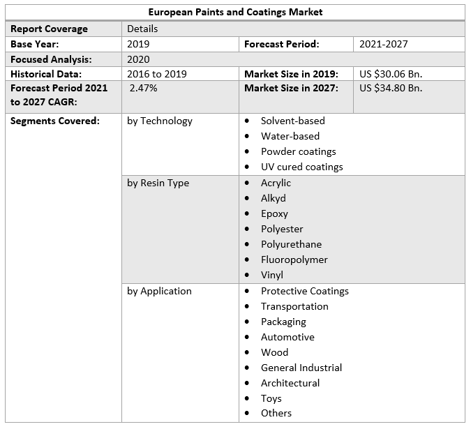 European Paints and Coatings Market