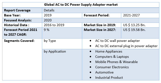 Global AC to DC Power Supply Adapter Market