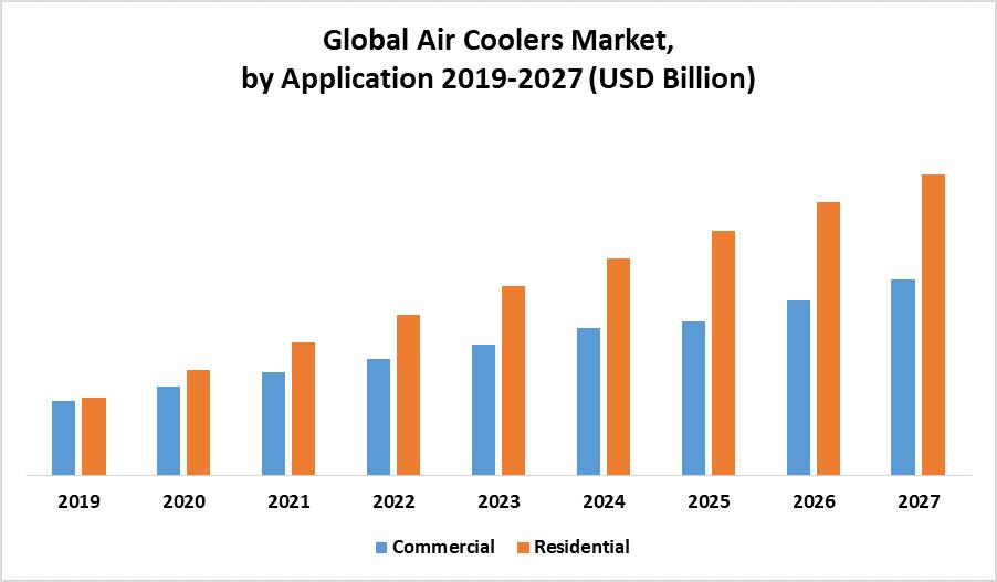 Global Air Coolers Market