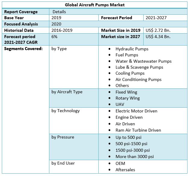 Global Aircraft Pumps Market