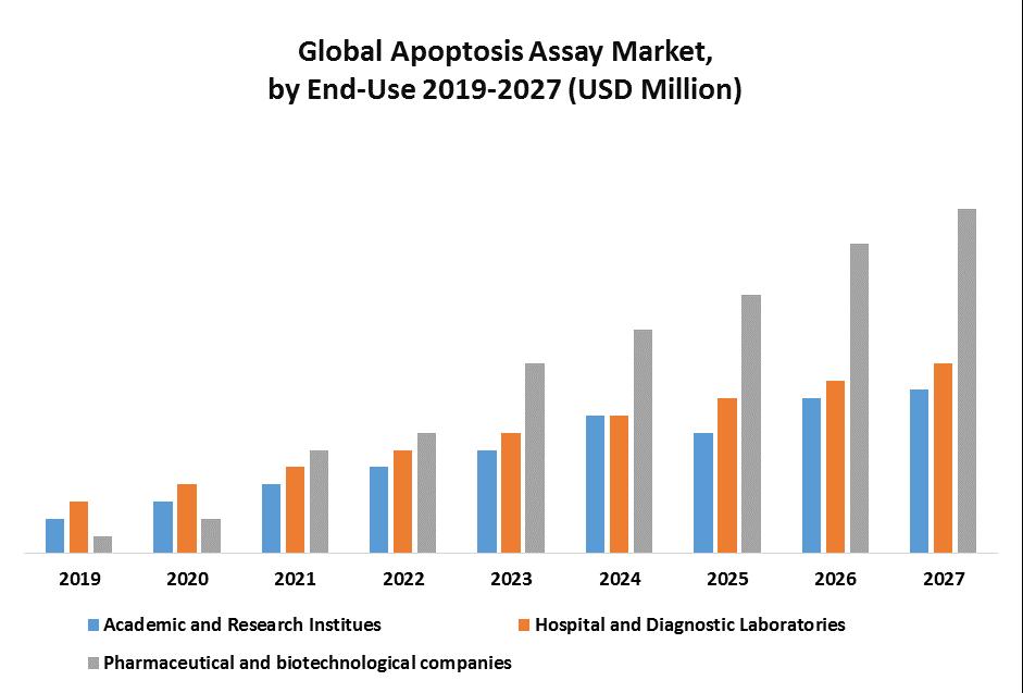 Global Apoptosis Assay Market 1