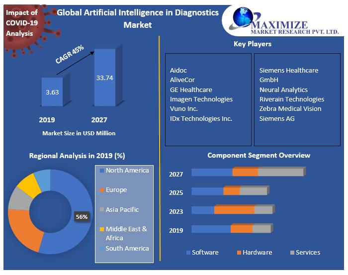 Global Artificial Intelligence in Diagnostics Market