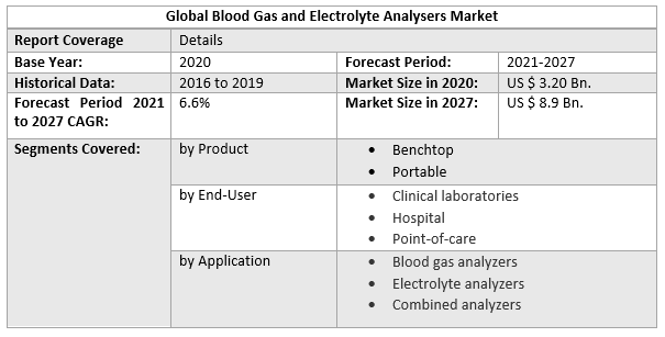 Global Blood Gas and Electrolyte Analysers Market
