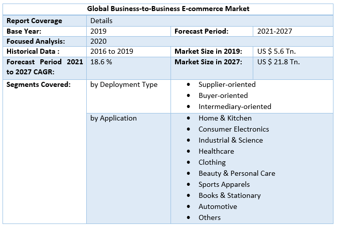 Global Business-to-Business E-commerce Market