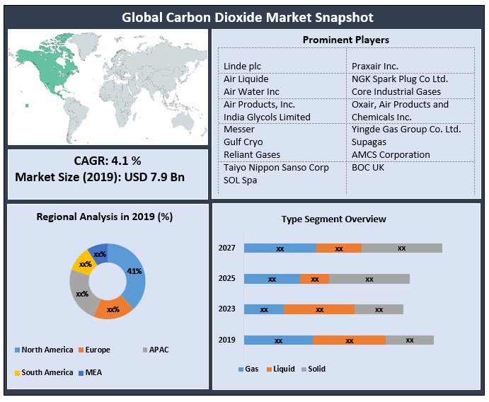 Global Carbon Dioxide Market