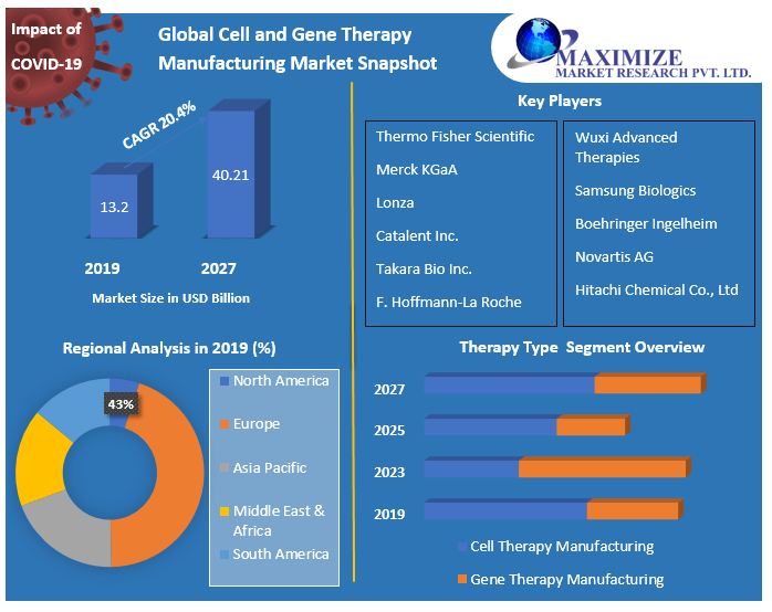 Global-Cell-and-Gene-Therapy-Manufacturing-Market