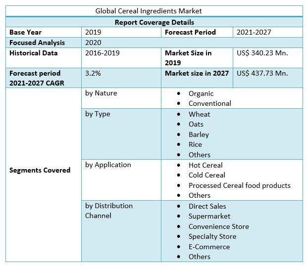 Global Cereal Ingredients Market