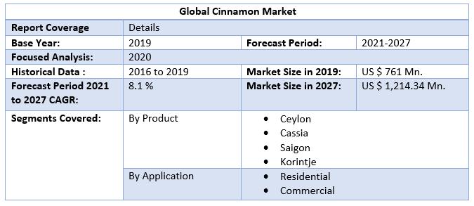 Global-Cinnamon-Market-Scop