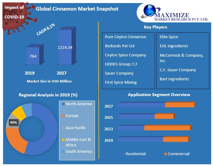 Global-Cinnamon-Market