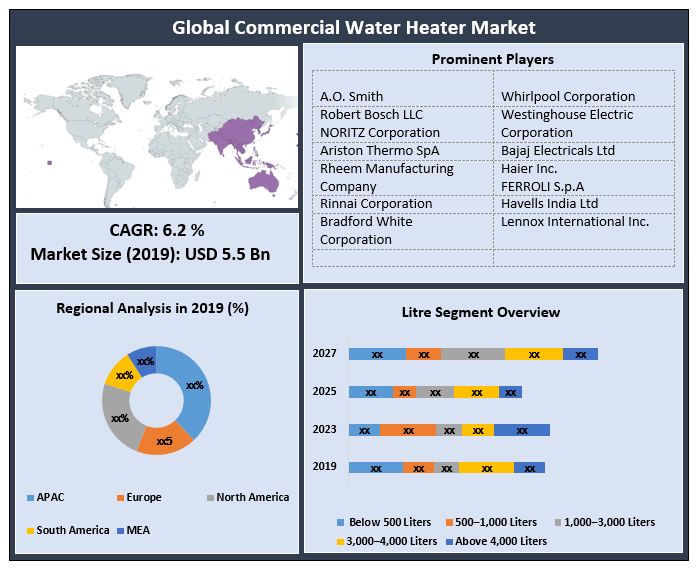 Global Commercial Water Heater Market