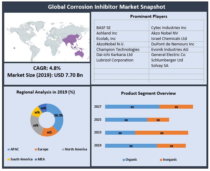 Global Corrosion Inhibitor Market