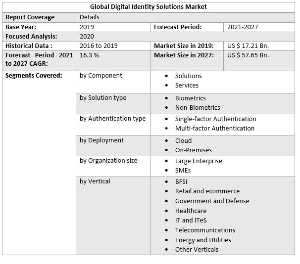 Global Digital Identity Solutions Market 3