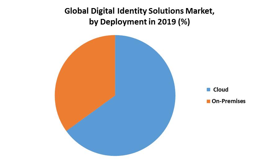 Global Digital Identity Solutions Market
