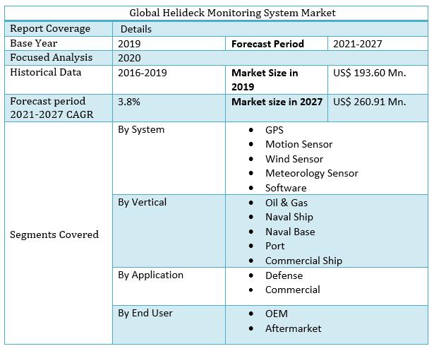 Global Helideck Monitoring System Market Regional