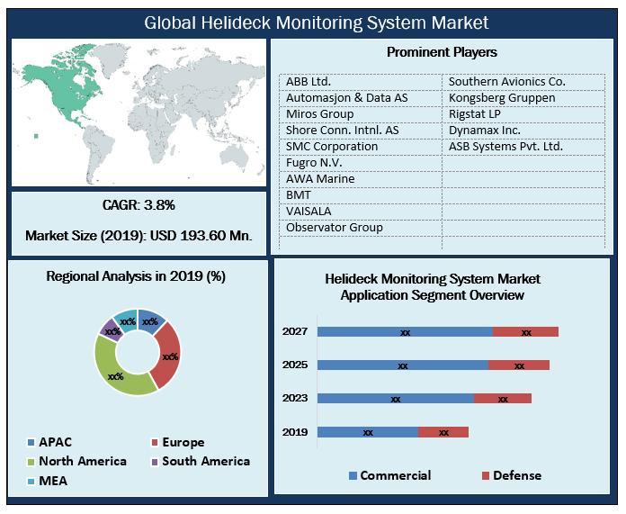 Global Helideck Monitoring System Market