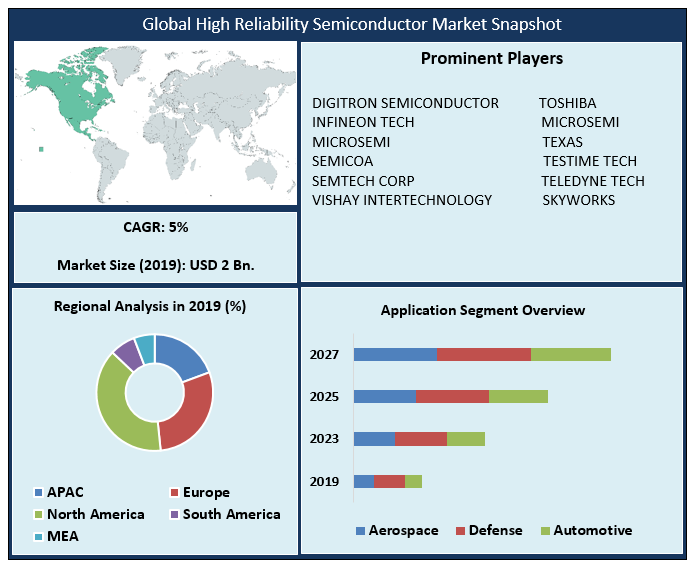 Global High Reliability Semiconductor Market
