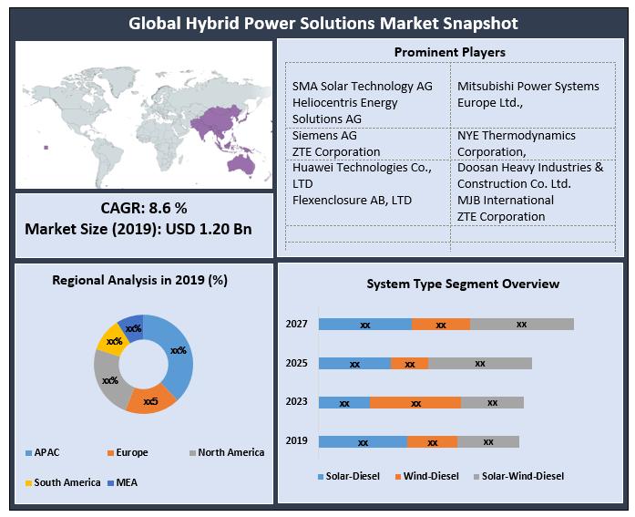 Global Hybrid Power Solutions Market
