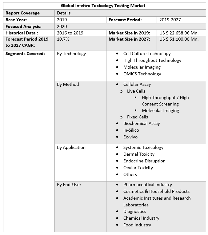 Global-In-vitro-Toxicology-Testing-Market-Scope