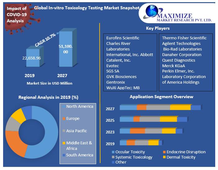 Global-In-vitro-Toxicology-Testing-Market