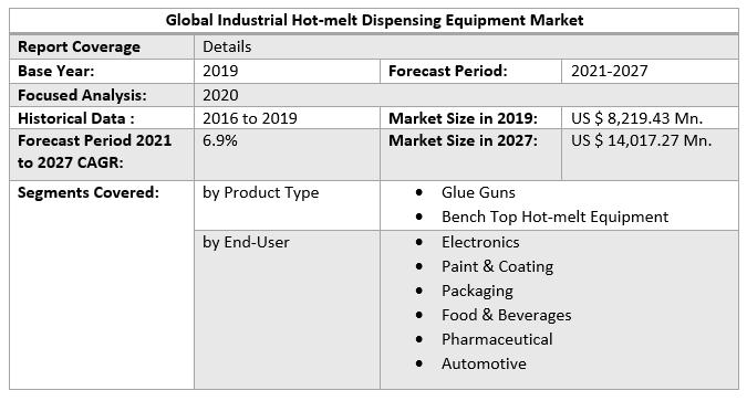 Global Industrial Hot-melt Dispensing Equipment Market