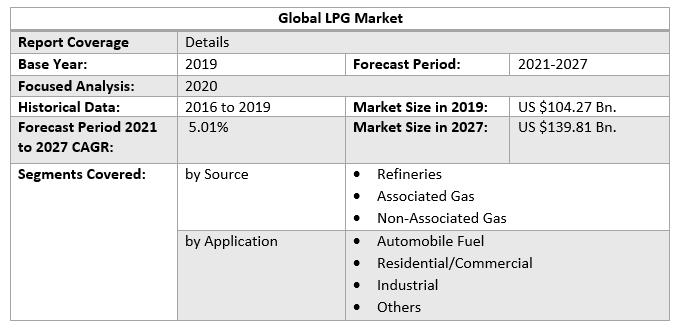 Global-LPG-Market-a