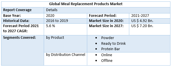 Global Meal Replacement Products Market 4
