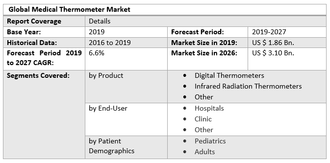 Global Medical Thermometer Market