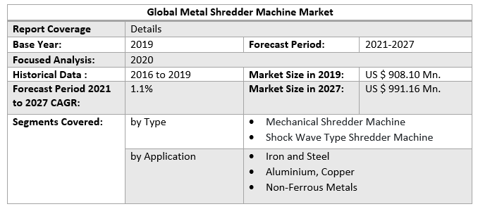 Global Metal Shredder Machine Market Scope