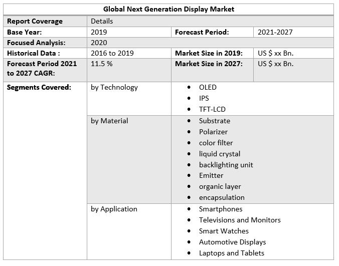 Global Next Generation Display Market 3