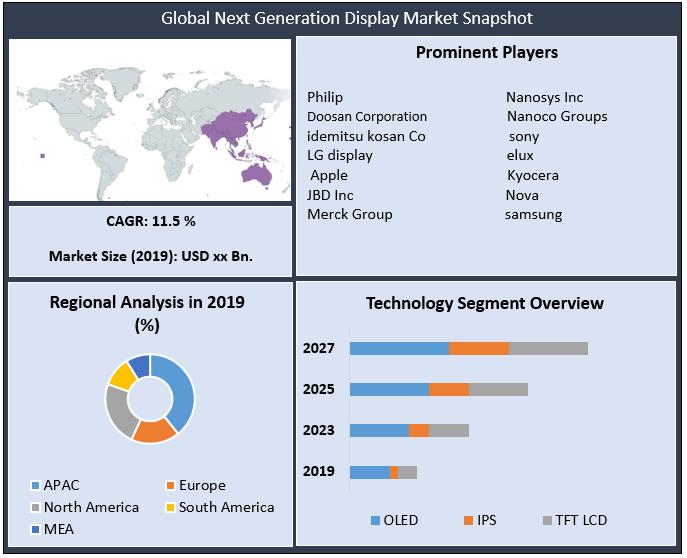 Global Next Generation Display Market