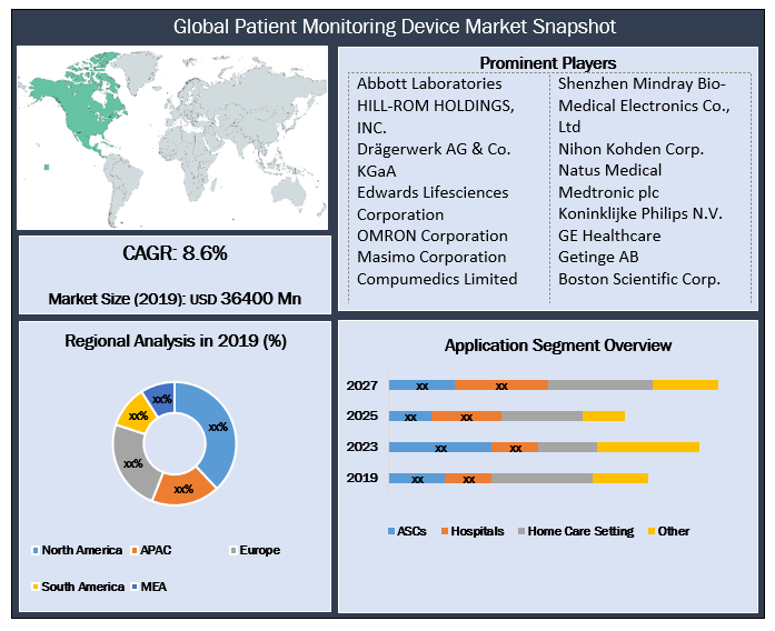 Global Patient Monitoring Device Market