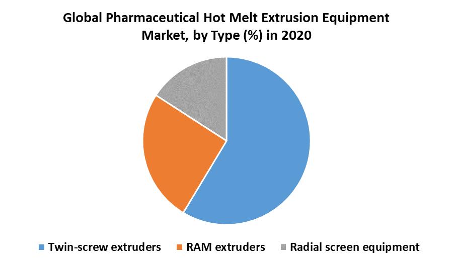 Global Pharmaceutical Hot Melt Extrusion Equipment Market 1