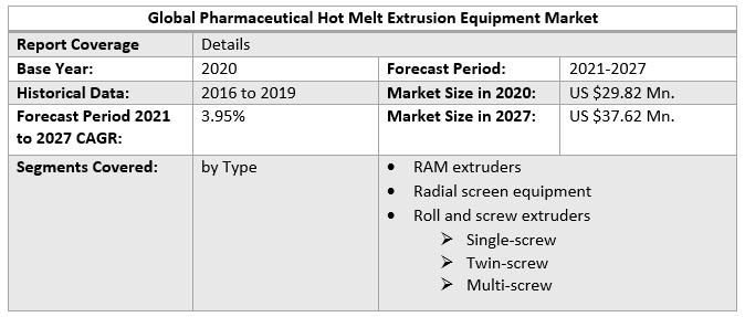 Global Pharmaceutical Hot Melt Extrusion Equipment Market 3