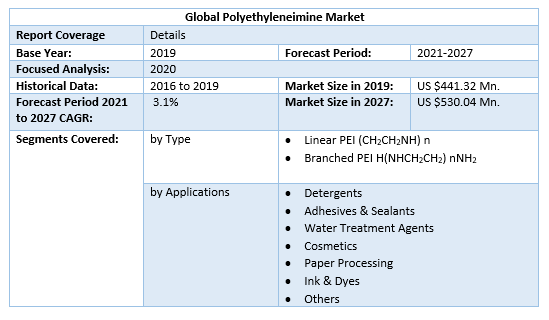 Global-Polyethyleneimine-Market-Scope
