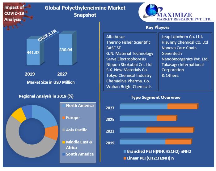 Global-Polyethyleneimine-Market