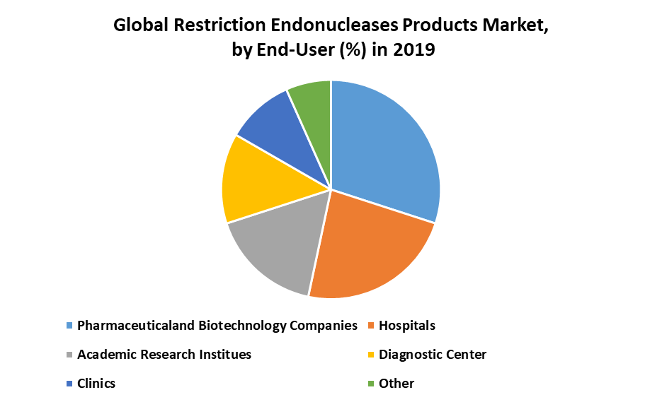 Global Restriction Endonucleases Products Market: Industry Analysis and Forecast (2019-2027) by Application, End-User, and Region