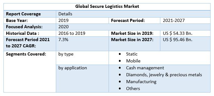 Global Secure Logistics Market