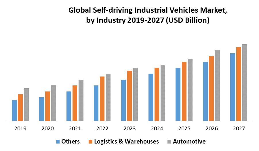 Global Self-driving Industrial Vehicles Market