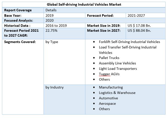 Global Self-driving Industrial Vehicles Market Scope