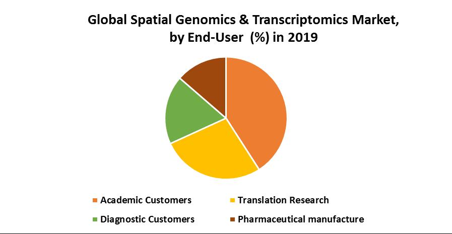 Global Spatial Genomics & Transcriptomics Market 1