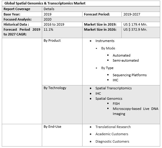 Global Spatial Genomics & Transcriptomics Market 3
